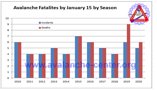 Fatalities up to Jan 15 by season