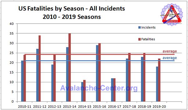 Total Season Fatalities, last 10 years